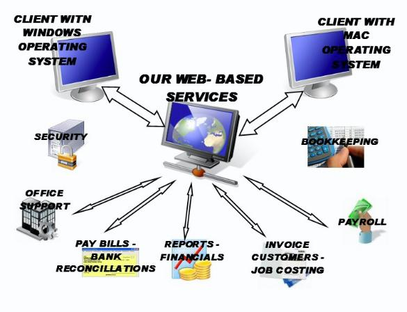 secure online bookkeeping services